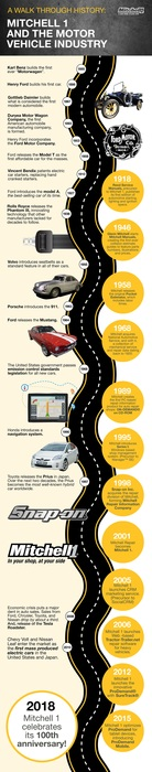 mitchell1-historyoftheautomobile-infographic-v5_final_lowres