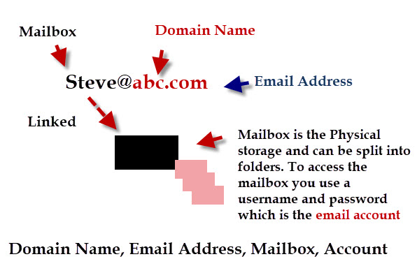SocialCRM Custom Domain Email Address Parts of a Custom Domain Email Address