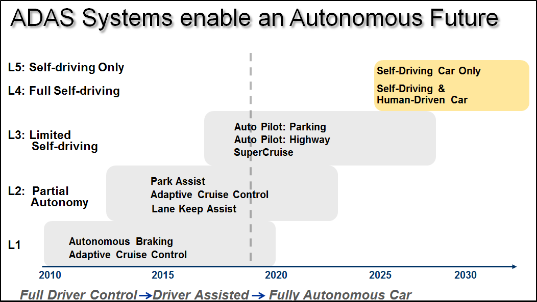 ADAS Systems and Autonomous Vehicles in future of auto repair shops