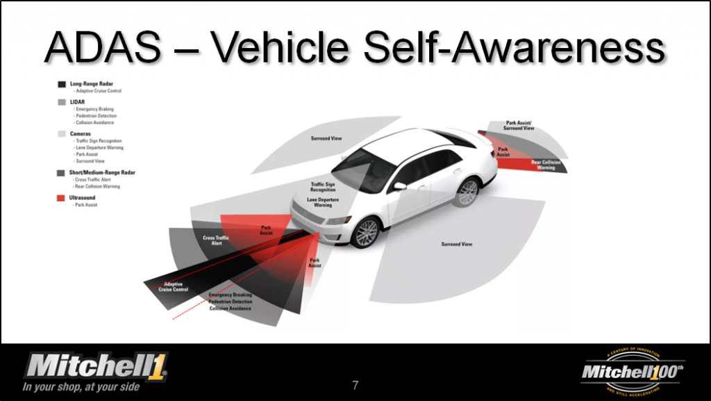 advanced driver assistance systems diagram