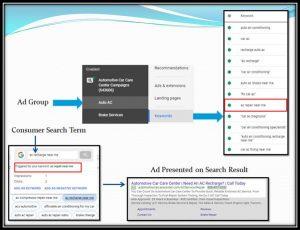 Google Ads Campaign Flow