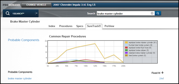 common-procedures-graph-by-component-lookup