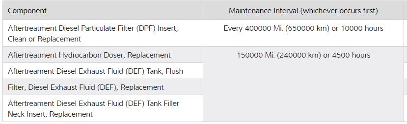 DPF service information in Mitchell 1 TruckSeries truck repair information