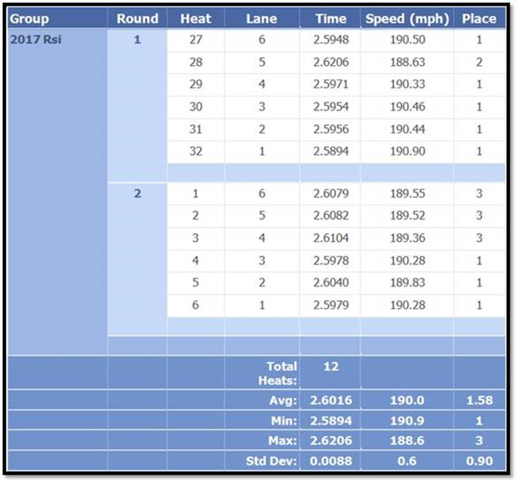 Mitchell 1 Snapon Pinewood Derby 2017 Results
