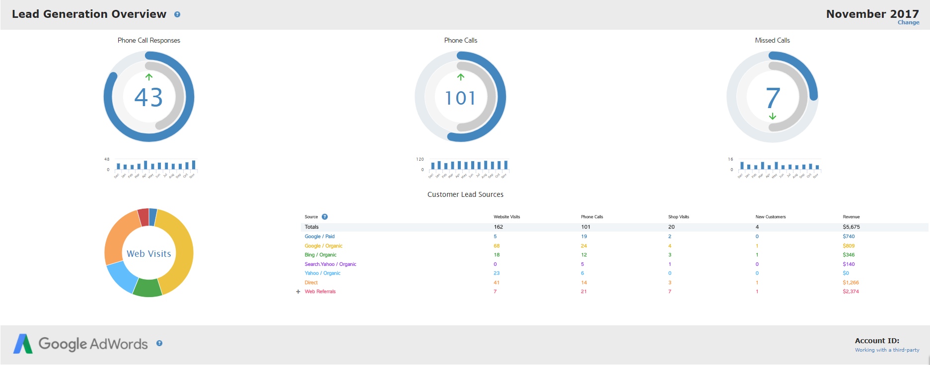 SocialCRM LocalSearch Dashboard - Call Tracking Web Visits Feature