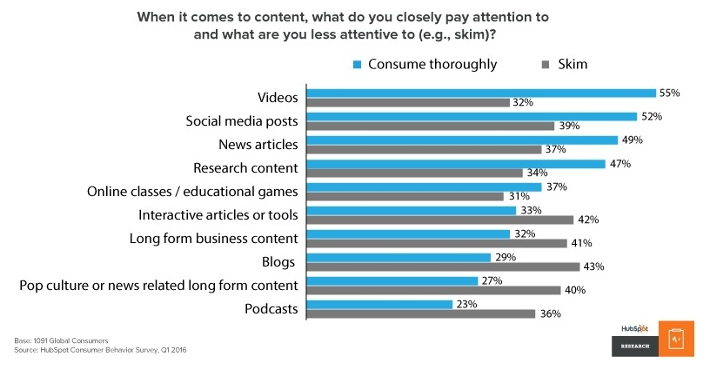 Hubspot Research on Consumer Demand for Video Content